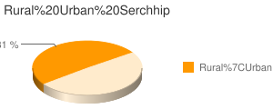 Serchhip census population